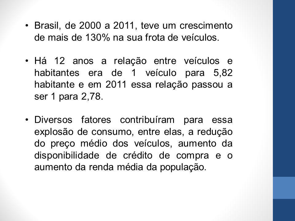 Brasil, de 2000 a 2011, teve um crescimento de mais de 130% na sua frota de veículos. Há 12 anos a relação entre veículos e habitantes era de 1 veícul