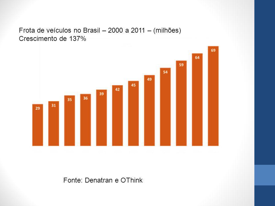 Frota de veículos no Brasil – 2000 a 2011 – (milhões) Crescimento de 137% Fonte: Denatran e OThink