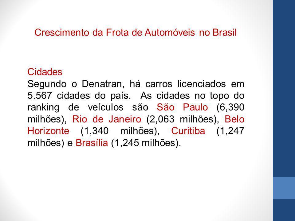 Cidades Segundo o Denatran, há carros licenciados em 5.567 cidades do país. As cidades no topo do ranking de veículos são São Paulo (6,390 milhões), R