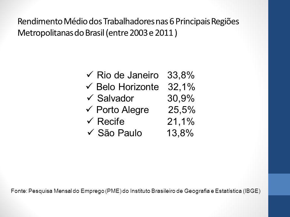 Rendimento Médio dos Trabalhadores nas 6 Principais Regiões Metropolitanas do Brasil (entre 2003 e 2011 ) Rio de Janeiro 33,8% Belo Horizonte 32,1% Sa