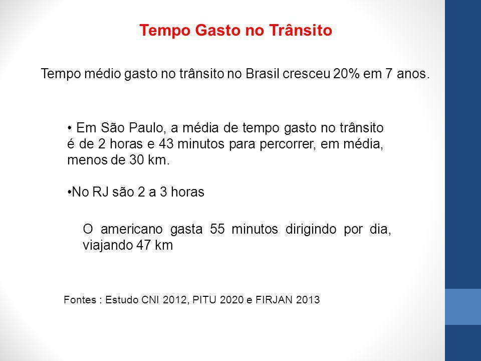 Tempo Gasto no Trânsito Tempo médio gasto no trânsito no Brasil cresceu 20% em 7 anos. Fontes : Estudo CNI 2012, PITU 2020 e FIRJAN 2013 Em São Paulo,