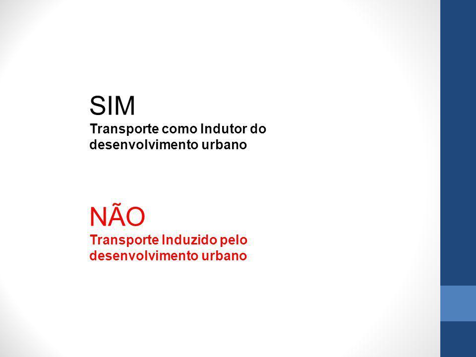 SIM Transporte como Indutor do desenvolvimento urbano NÃO Transporte Induzido pelo desenvolvimento urbano