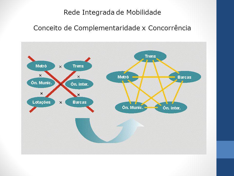 Rede Integrada de Mobilidade Conceito de Complementaridade x Concorrência