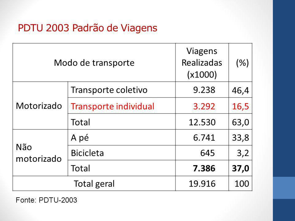 PDTU 2003 Padrão de Viagens Modo de transporte Viagens Realizadas (x1000) (%) Motorizado Transporte coletivo 9.238 46,4 Transporte individual 3.29216,5 Total12.53063,0 Não motorizado A pé 6.74133,8 Bicicleta 6453,2 Total 7.38637,0 Total geral19.916100 Fonte: PDTU-2003
