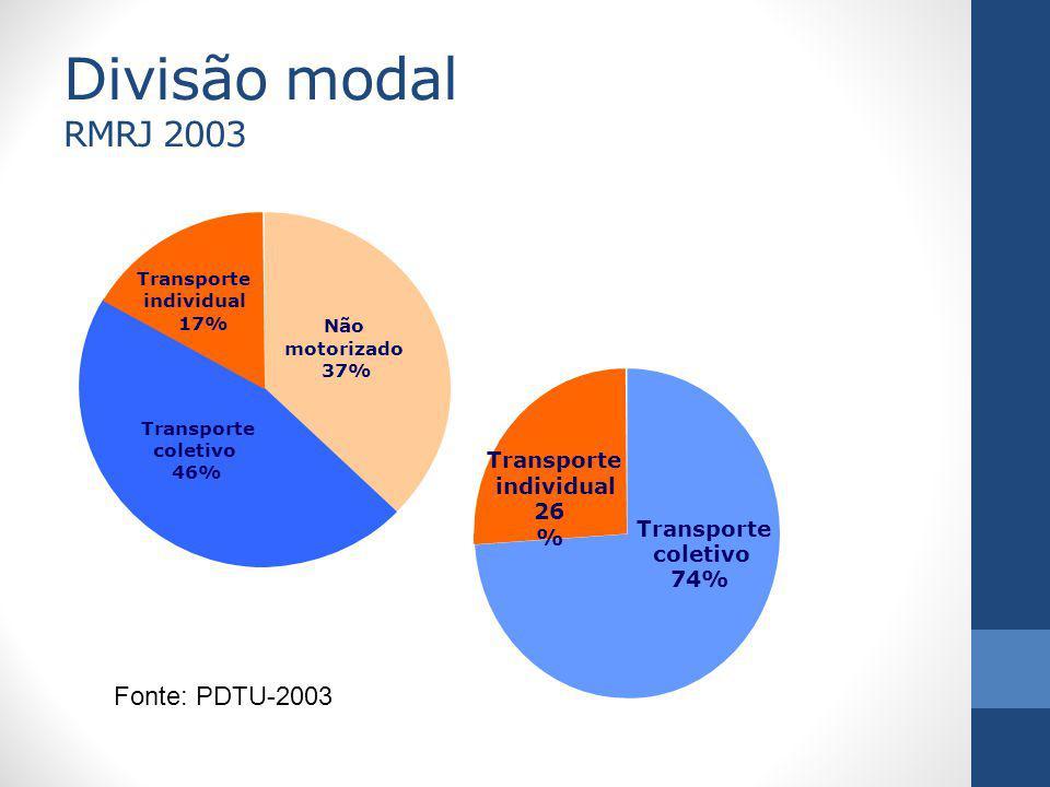 Divisão modal RMRJ 2003 Transporte coletivo 74% Transporte individual 26 % Transporte individual 17% Não motorizado 37% Transporte coletivo 46% Fonte: