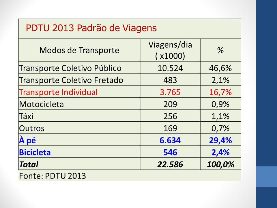 Modos de Transporte Viagens/dia ( x1000) % Transporte Coletivo Público10.52446,6% Transporte Coletivo Fretado4832,1% Transporte Individual3.76516,7% M