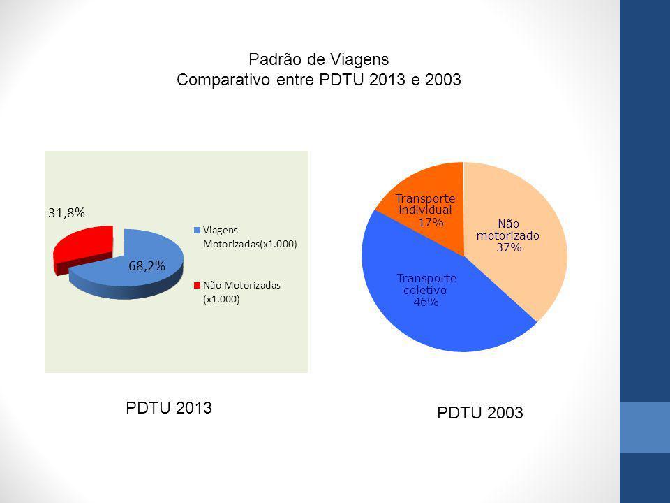 Transporte individual 17% Não motorizado 37% Transporte coletivo 46% Padrão de Viagens Comparativo entre PDTU 2013 e 2003 PDTU 2013 PDTU 2003