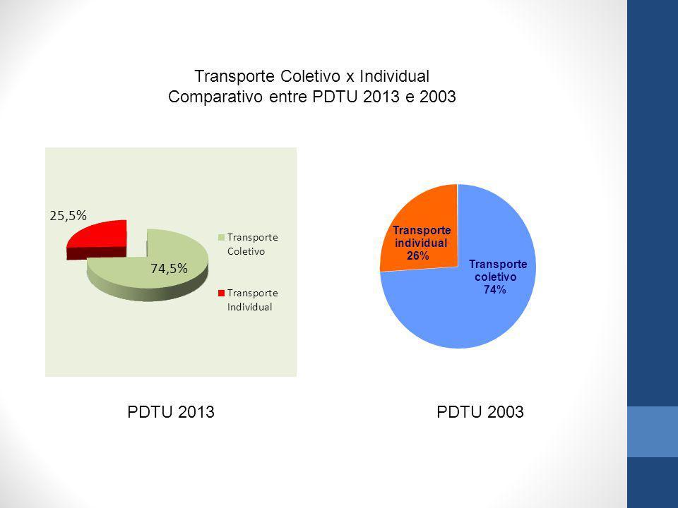 Transporte coletivo 74% Transporte individual 26% Transporte Coletivo x Individual Comparativo entre PDTU 2013 e 2003 PDTU 2013PDTU 2003