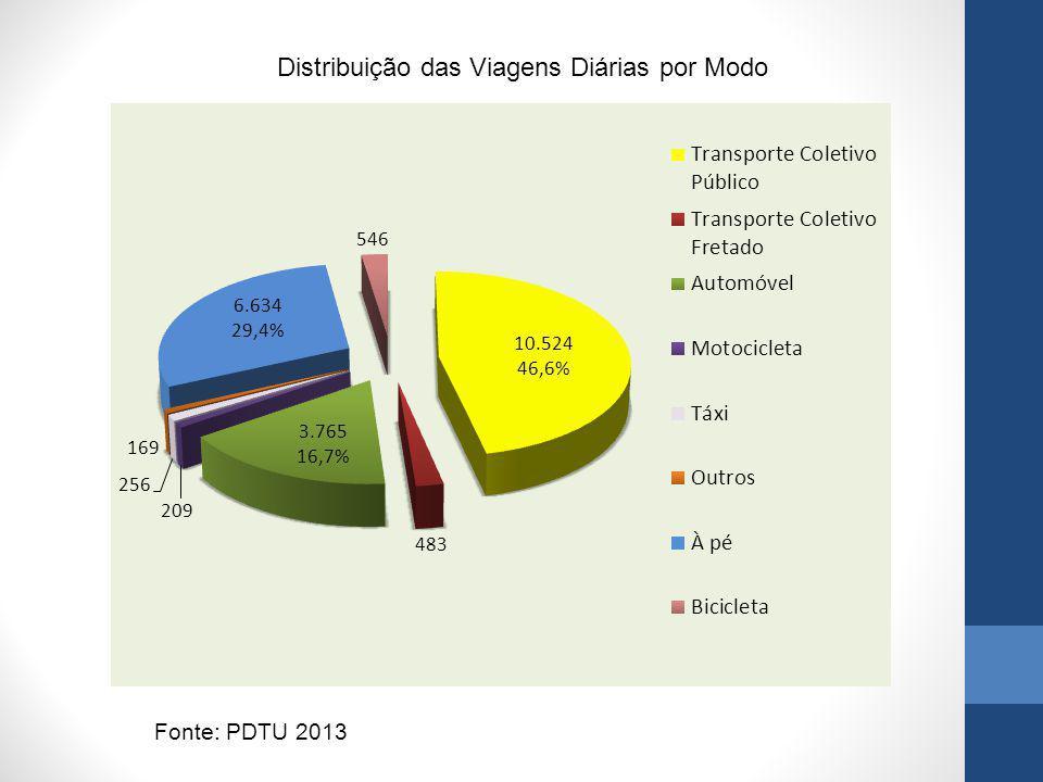 Distribuição das Viagens Diárias por Modo Fonte: PDTU 2013