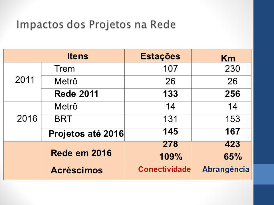 Itens Estações Km 2011 Trem107230 Metrô26 Rede 2011133256 2016 Metrô14 BRT131153 Projetos até 2016 145167 Rede em 2016 278423 Acréscimos 109%65% ConectividadeAbrangência