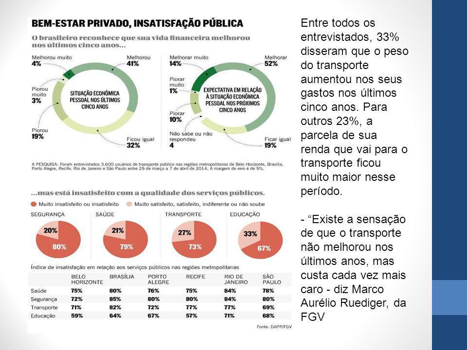 Entre todos os entrevistados, 33% disseram que o peso do transporte aumentou nos seus gastos nos últimos cinco anos. Para outros 23%, a parcela de sua