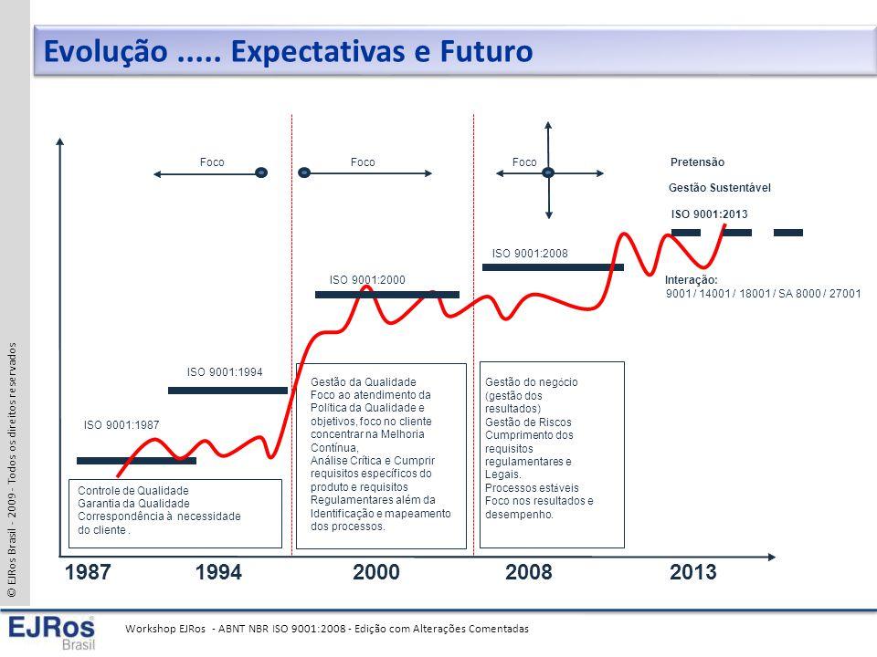 © EJRos Brasil - 2009 - Todos os direitos reservados Workshop EJRos - ABNT NBR ISO 9001:2008 - Edição com Alterações Comentadas Evolução.....
