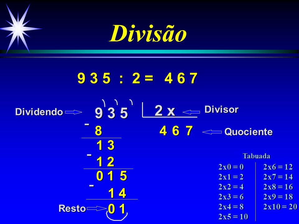 Divisão 5 4 7 : 2 = 5 4 7 2 x 24 4 7 1 4 7 3 6 2 7 3 DividendoDivisor Quociente Resto -1- 0 0 -1 2x0 = 0 2x1 = 2 2x2 = 4 2x3 = 6 2x4 = 8 2x5 = 10 2x6 = 12 2x7 = 14 2x8 = 16 2x9 = 18 2x10 = 20 Tabuada