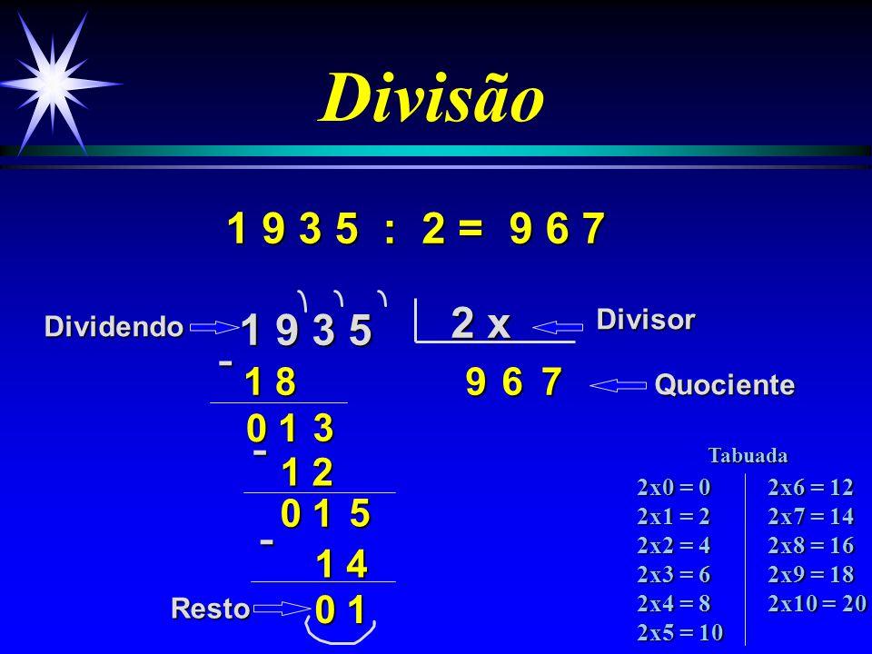 Divisão 9 3 5 : 2 = 9 3 5 2 x 48 3 6 1 2 5 7 1 4 4 6 7 DividendoDivisor Quociente Resto -1- 0 1 - 2x0 = 0 2x1 = 2 2x2 = 4 2x3 = 6 2x4 = 8 2x5 = 10 2x6 = 12 2x7 = 14 2x8 = 16 2x9 = 18 2x10 = 20 Tabuada