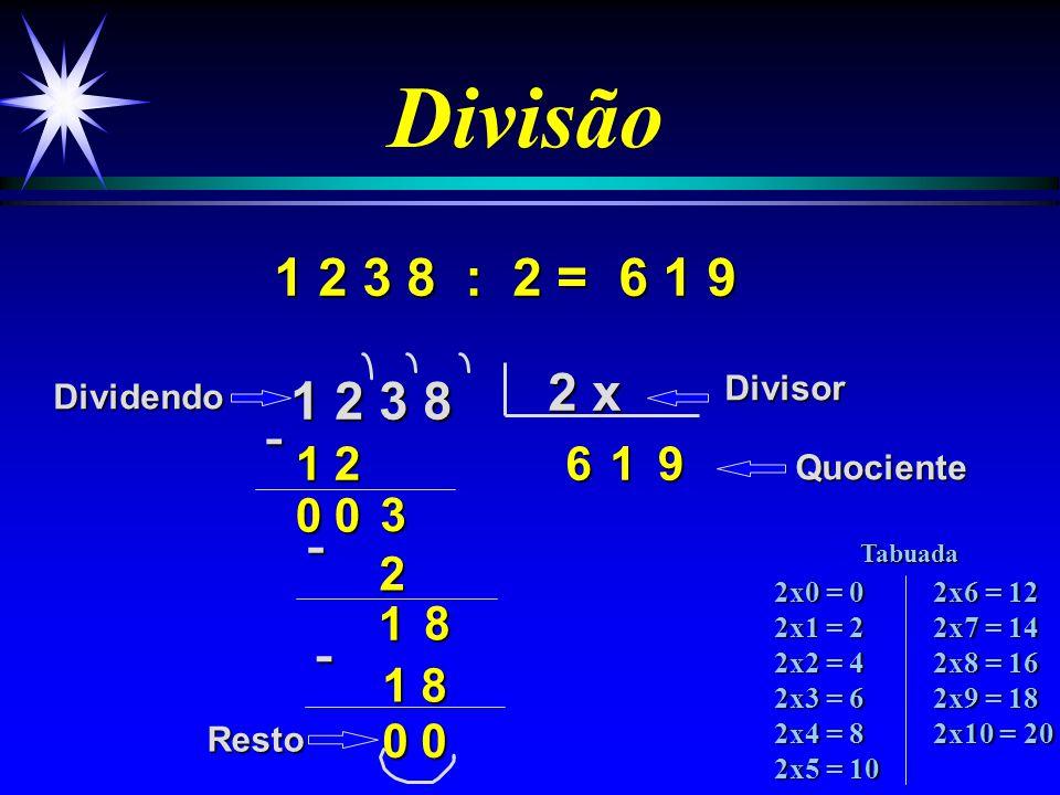 Divisão 1 9 3 5 : 2 = 1 9 3 5 2 x 9 1 8 3 6 1 2 5 7 1 4 9 6 7 DividendoDivisor Quociente Resto - 0 1 - - 2x0 = 0 2x1 = 2 2x2 = 4 2x3 = 6 2x4 = 8 2x5 =