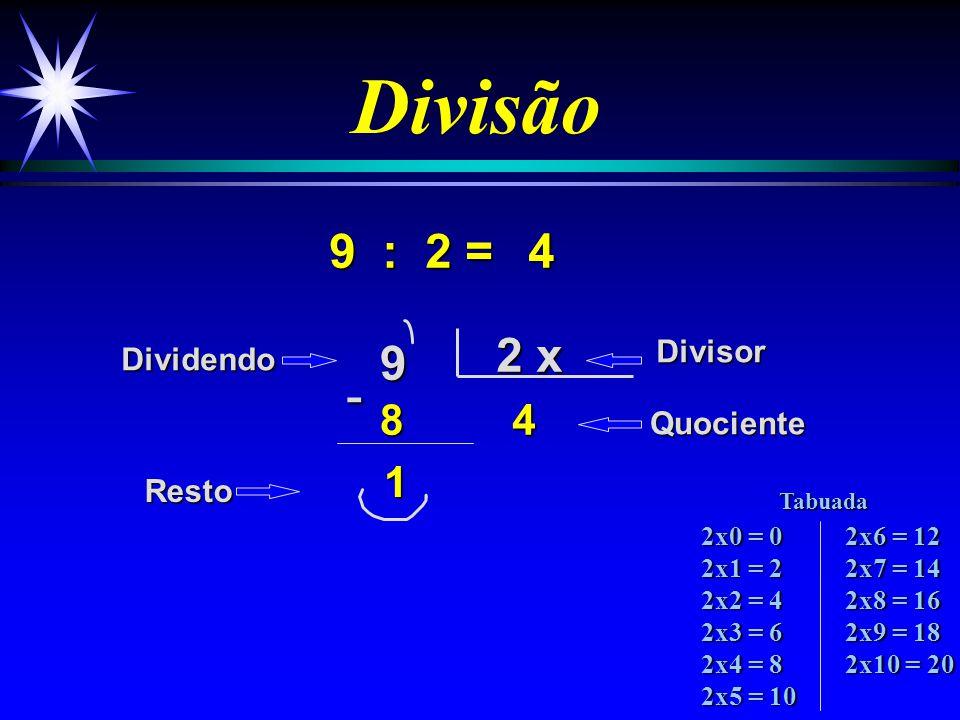 Divisão 9 : 2 = 9 2 x 48 4 DividendoDivisor Quociente Resto -1 2x0 = 0 2x1 = 2 2x2 = 4 2x3 = 6 2x4 = 8 2x5 = 10 2x6 = 12 2x7 = 14 2x8 = 16 2x9 = 18 2x10 = 20 Tabuada