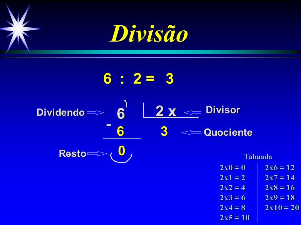 Divisão 6 : 2 = 6 2 x 36 3 DividendoDivisor Quociente Resto -0 2x0 = 0 2x1 = 2 2x2 = 4 2x3 = 6 2x4 = 8 2x5 = 10 2x6 = 12 2x7 = 14 2x8 = 16 2x9 = 18 2x10 = 20 Tabuada