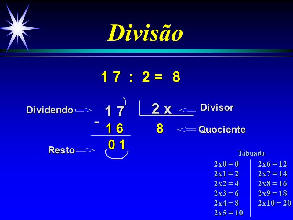 Divisão 1 7 : 2 = 1 7 2 x 8 1 6 8 DividendoDivisor Quociente Resto - 0 1 2x0 = 0 2x1 = 2 2x2 = 4 2x3 = 6 2x4 = 8 2x5 = 10 2x6 = 12 2x7 = 14 2x8 = 16 2x9 = 18 2x10 = 20 Tabuada