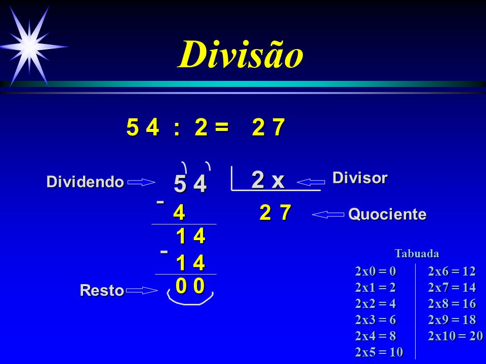 Divisão 5 4 : 2 = 5 4 2 x 24 4 7 1 4 2 7 DividendoDivisor Quociente Resto -1- 0 0 2x0 = 0 2x1 = 2 2x2 = 4 2x3 = 6 2x4 = 8 2x5 = 10 2x6 = 12 2x7 = 14 2x8 = 16 2x9 = 18 2x10 = 20 Tabuada