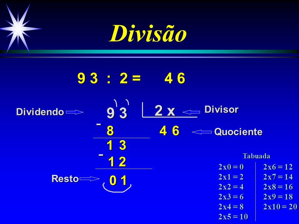 Divisão 5 4 : 2 = 5 4 2 x 24 4 7 1 4 2 7 DividendoDivisor Quociente Resto -1- 0 0 2x0 = 0 2x1 = 2 2x2 = 4 2x3 = 6 2x4 = 8 2x5 = 10 2x6 = 12 2x7 = 14 2