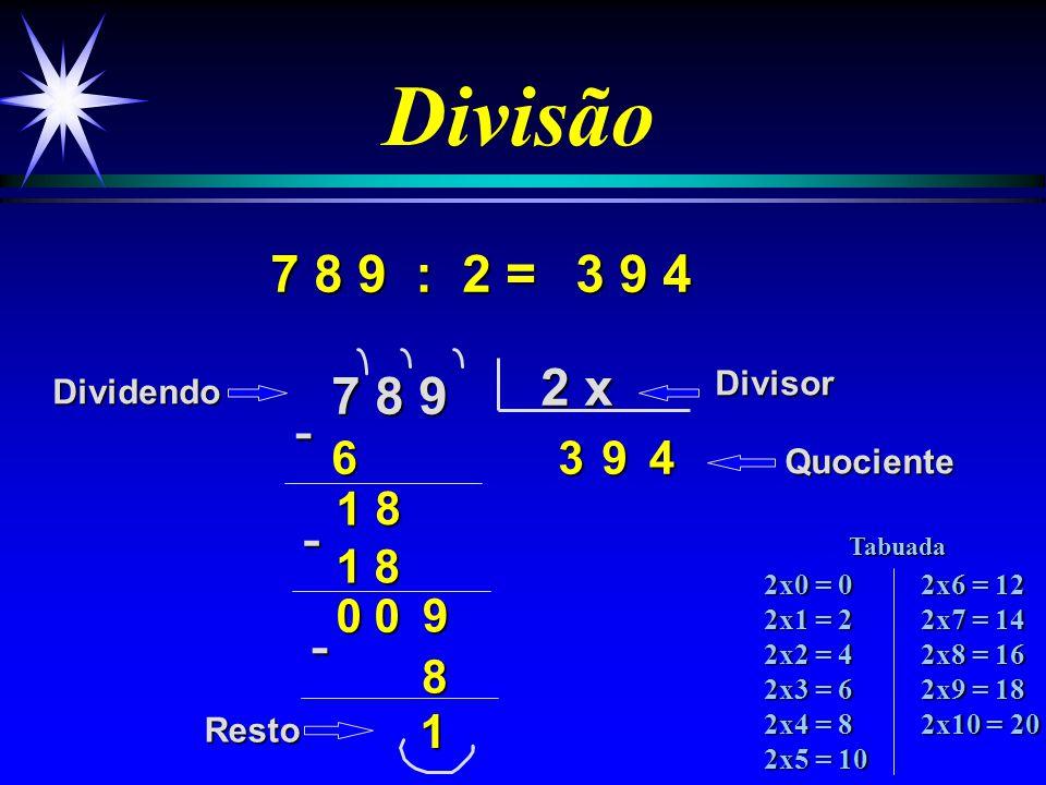 Divisão 9 3 : 2 = 9 3 2 x 48 3 6 1 2 4 6 DividendoDivisor Quociente Resto -1- 0 1 2x0 = 0 2x1 = 2 2x2 = 4 2x3 = 6 2x4 = 8 2x5 = 10 2x6 = 12 2x7 = 14 2x8 = 16 2x9 = 18 2x10 = 20 Tabuada