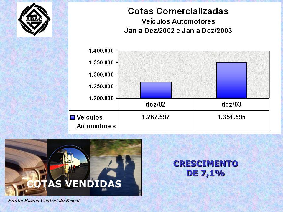 Fonte: Banco Central do Brasil CRESCIMENTO DE 7,1% CRESCIMENTO DE 5,3% COTAS VENDIDAS