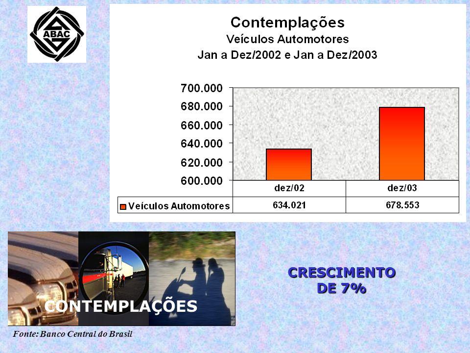 Fonte: Banco Central do Brasil CRESCIMENTO DE 7% CRESCIMENTO DE 5,3% CONTEMPLAÇÕES