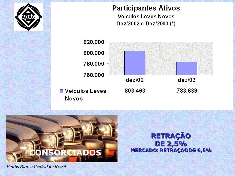 Fonte: Banco Central do Brasil CONTEMPLAÇÕES CONSORCIADOS RETRAÇÃO DE 2,5% MERCADO: RETRAÇÃO DE 6,5%