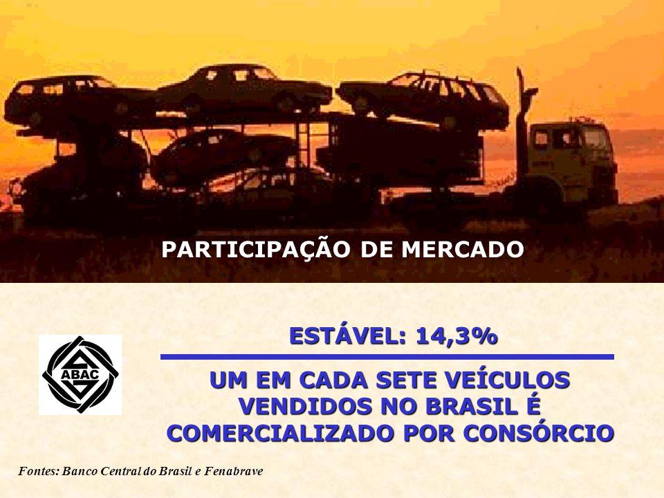 Fontes: Banco Central do Brasil e Fenabrave ESTÁVEL: 14,3% UM EM CADA SETE VEÍCULOS VENDIDOS NO BRASIL É COMERCIALIZADO POR CONSÓRCIO PARTICIPAÇÃO DE MERCADO