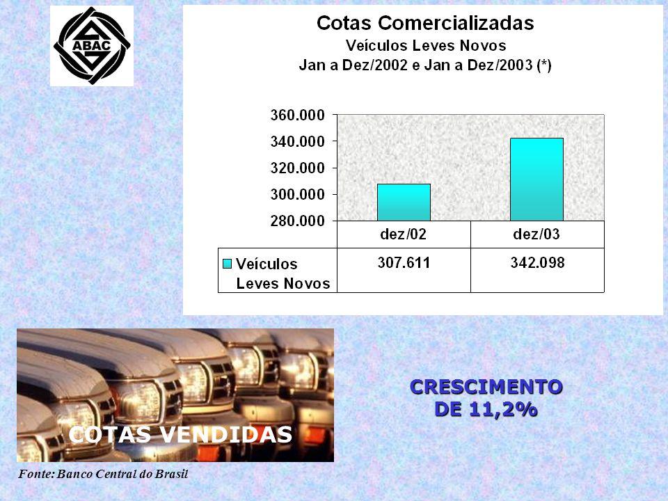 Fonte: Banco Central do Brasil CONTEMPLAÇÕES COTAS VENDIDAS CRESCIMENTO DE 11,2%