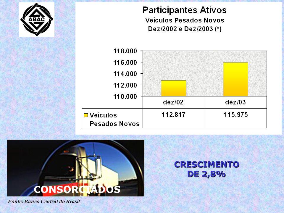 Fonte: Banco Central do Brasil CONSORCIADOS CRESCIMENTO DE 2,8%