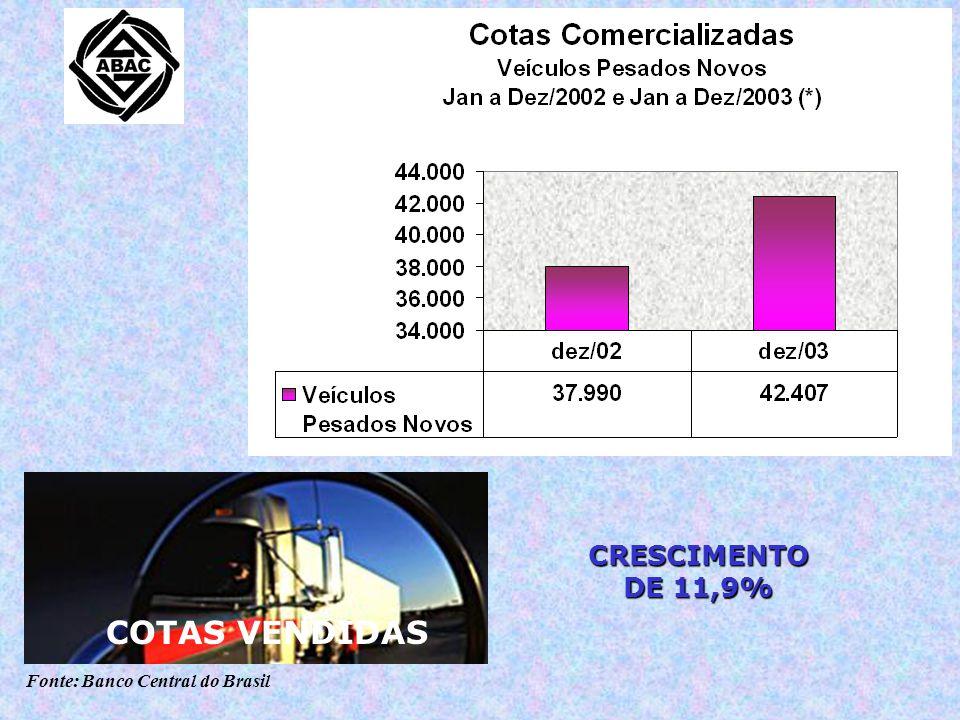Fonte: Banco Central do Brasil CRESCIMENTO DE 9,8% CONSORCIADOS 56,6% DO MERCADO NACIONAL