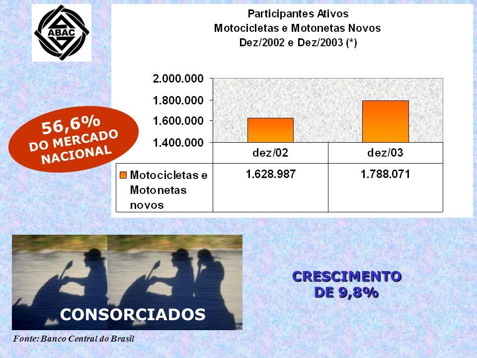 Fonte: Banco Central do Brasil CRESCIMENTO DE 6% COTAS VENDIDAS