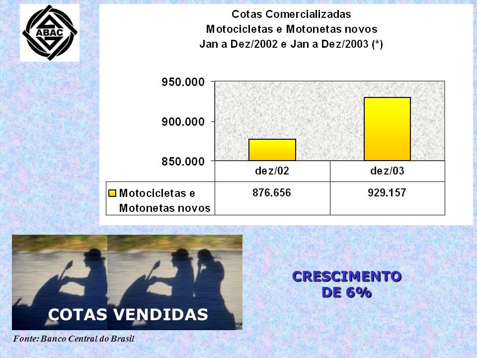 Fonte: Banco Central do Brasil e Abraciclo CRESCIMENTO: DE 51,7% EM 2002 PARA 53,6% EM 2003 UMA EM CADA DUAS MOTOS VENDIDAS NO BRASIL É COMERCIALIZADA POR CONSÓRCIO PARTICIPAÇÃO DE MERCADO