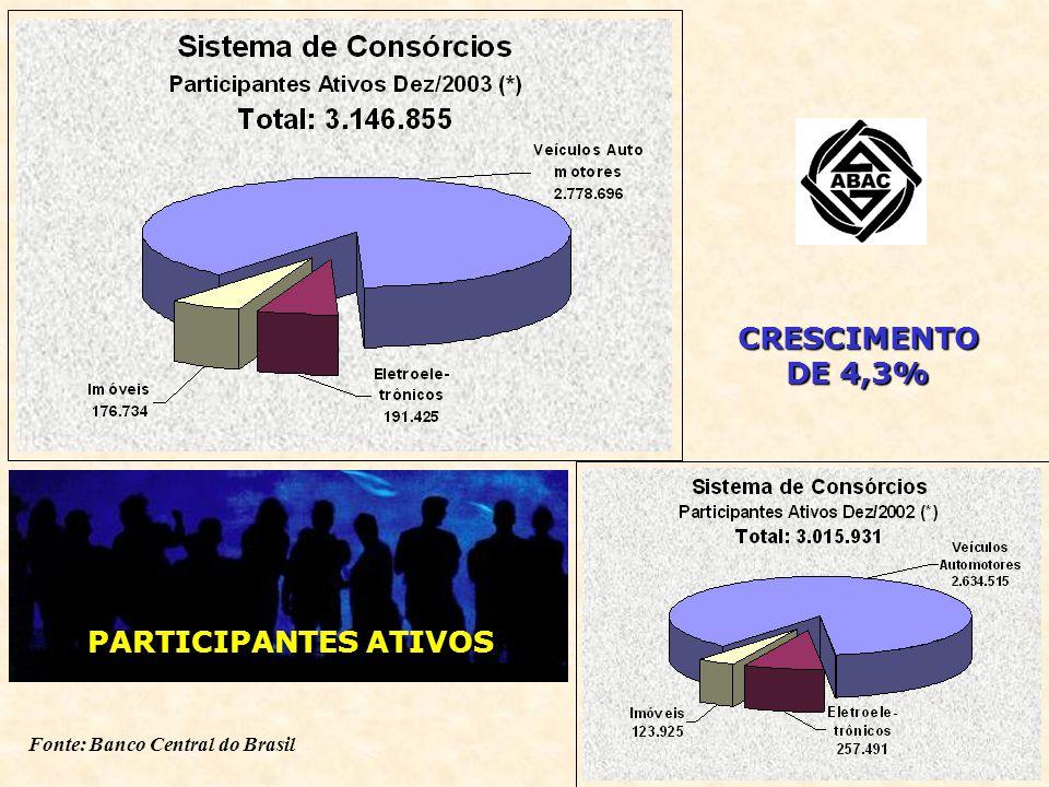 CRESCIMENTO DE 4,3% Fonte: Banco Central do Brasil PARTICIPANTES ATIVOS