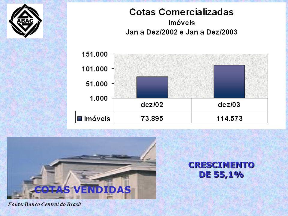 Fonte: Banco Central do Brasil CRESCIMENTO DE 42,6% CONSORCIADOS