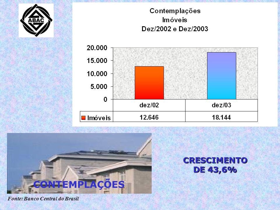 Fonte: Banco Central do Brasil CRESCIMENTO DE 43,6% CONTEMPLAÇÕES