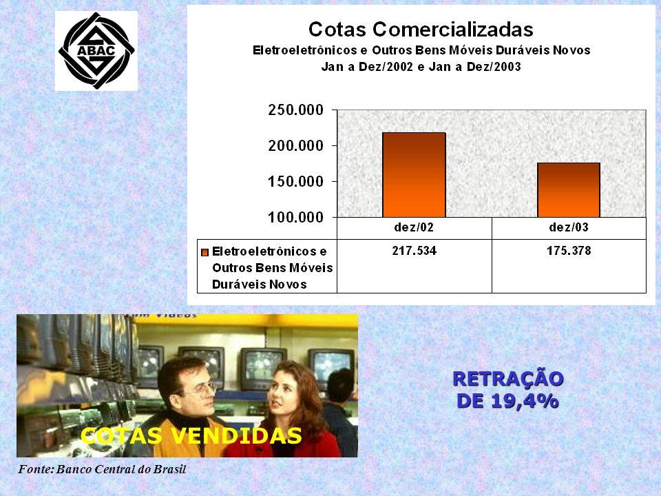 Fonte: Banco Central do Brasil RETRAÇÃO DE 19,4% COTAS VENDIDAS