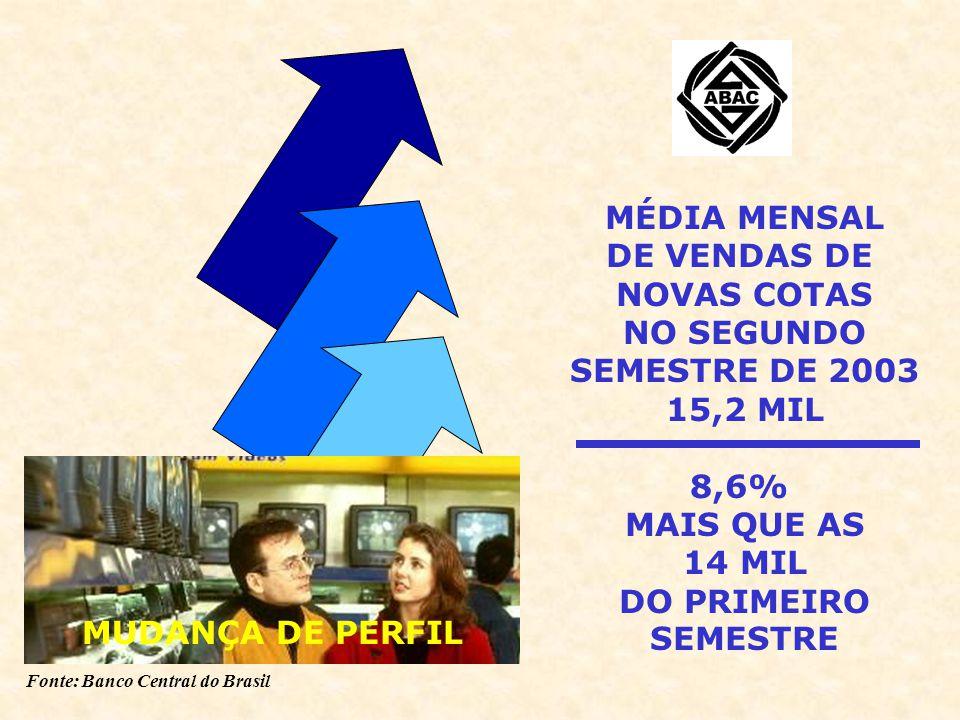 Fonte: Banco Central do Brasil MUDANÇA DE PERFIL MÉDIA MENSAL DE VENDAS DE NOVAS COTAS NO SEGUNDO SEMESTRE DE 2003 15,2 MIL 8,6% MAIS QUE AS 14 MIL DO PRIMEIRO SEMESTRE