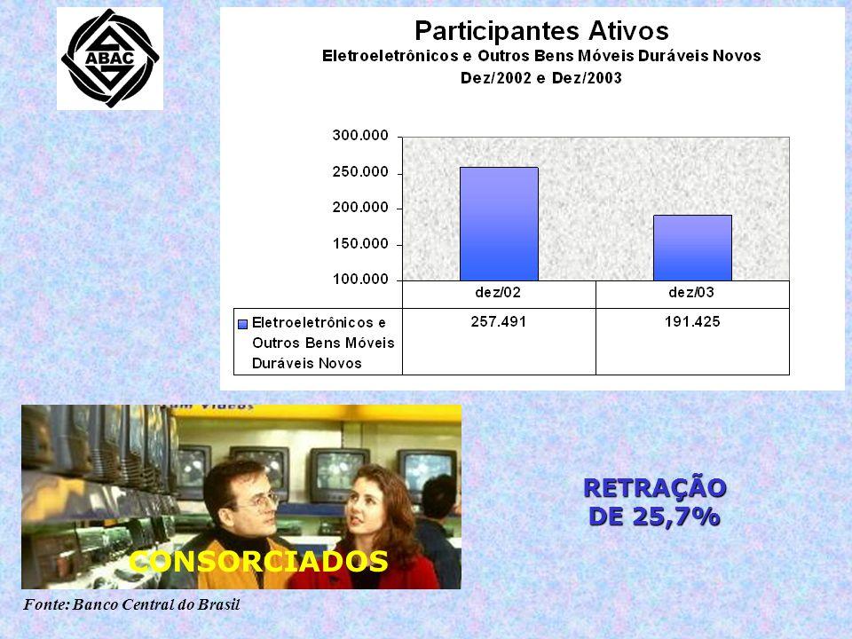 Fonte: Banco Central do Brasil RETRAÇÃO DE 25,7% CONSORCIADOS