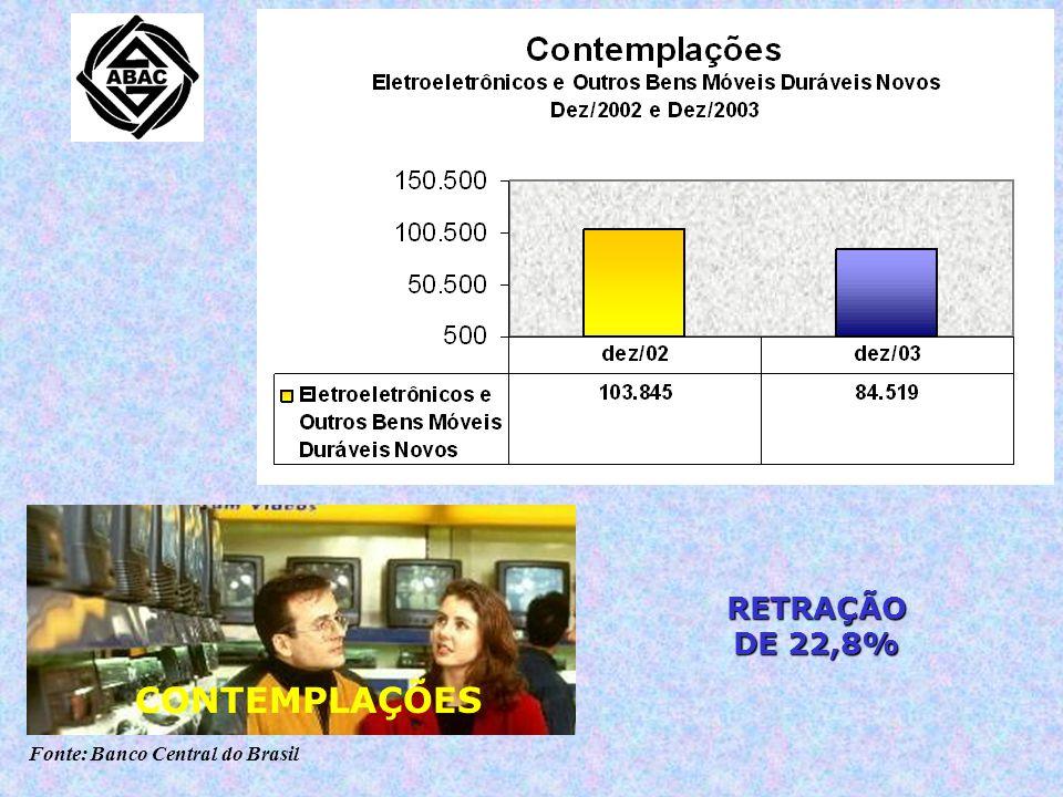 Fonte: Banco Central do Brasil RETRAÇÃO DE 22,8% CONTEMPLAÇÕES