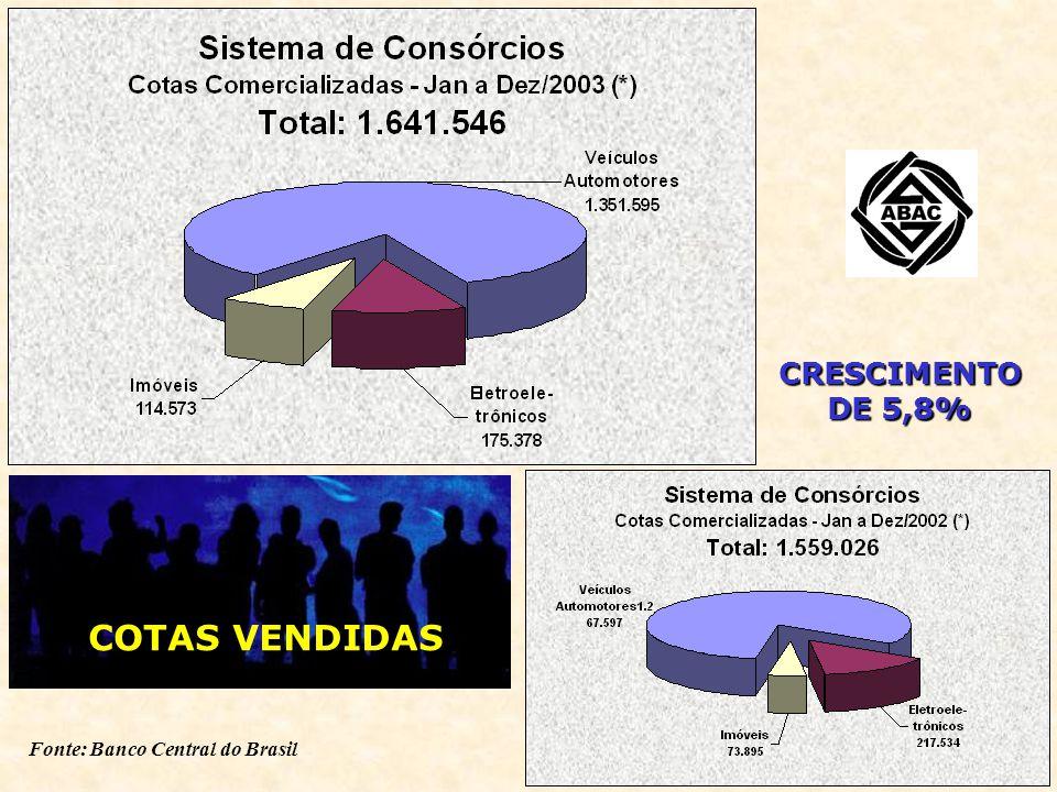 CRESCIMENTO DE 4,1% Fonte: Banco Central do Brasil CONTEMPLAÇÕES