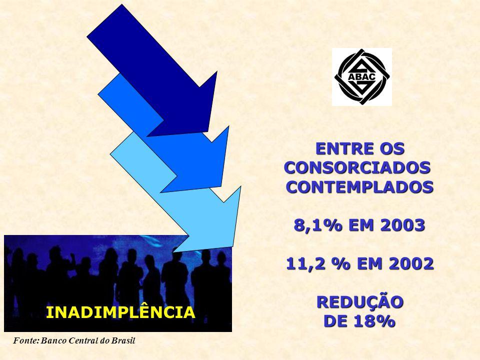 Fonte: Banco Central do Brasil INADIMPLÊNCIA ENTRE OS CONSORCIADOSCONTEMPLADOS 8,1% EM 2003 11,2 % EM 2002 REDUÇÃO DE 18%