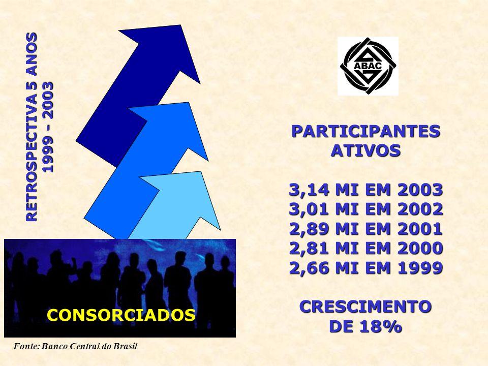 Fonte: Banco Central do Brasil PARTICIPANTESATIVOS 3,14 MI EM 2003 3,01 MI EM 2002 2,89 MI EM 2001 2,81 MI EM 2000 2,66 MI EM 1999 CRESCIMENTO DE 18% CONSORCIADOS RETROSPECTIVA 5 ANOS 1999 - 2003