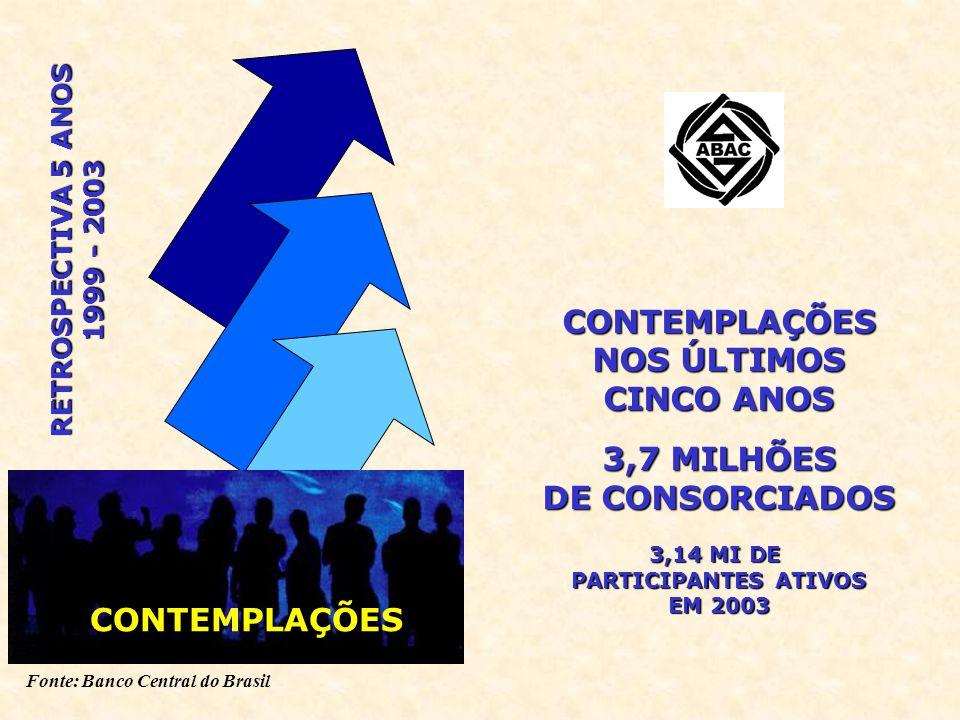 Fonte: Banco Central do Brasil CONTEMPLAÇÕES NOS ÚLTIMOS CINCO ANOS 3,7 MILHÕES DE CONSORCIADOS 3,14 MI DE PARTICIPANTES ATIVOS EM 2003 CONTEMPLAÇÕES RETROSPECTIVA 5 ANOS 1999 - 2003