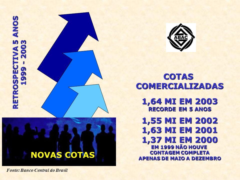 Fonte: Banco Central do Brasil COTASCOMERCIALIZADAS 1,64 MI EM 2003 RECORDE EM 5 ANOS 1,55 MI EM 2002 1,63 MI EM 2001 1,37 MI EM 2000 EM 1999 NÃO HOUVE CONTAGEM COMPLETA APENAS DE MAIO A DEZEMBRO NOVAS COTAS RETROSPECTIVA 5 ANOS 1999 - 2003