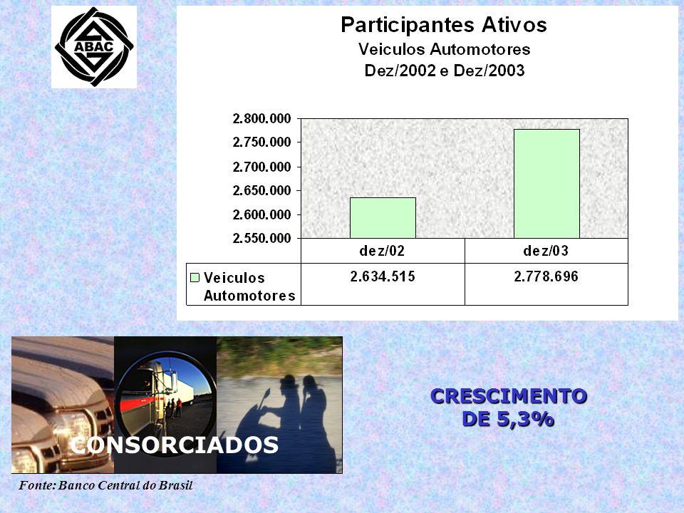 Fonte: Banco Central do Brasil CRESCIMENTO DE 5,3% CONSORCIADOS CRESCIMENTO DE 5,3%