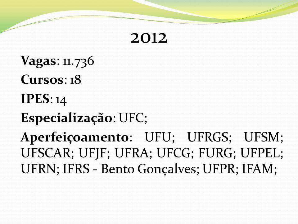 2012 Vagas: 11.736 Cursos: 18 IPES: 14 Especialização: UFC; Aperfeiçoamento: UFU; UFRGS; UFSM; UFSCAR; UFJF; UFRA; UFCG; FURG; UFPEL; UFRN; IFRS - Bento Gonçalves; UFPR; IFAM;