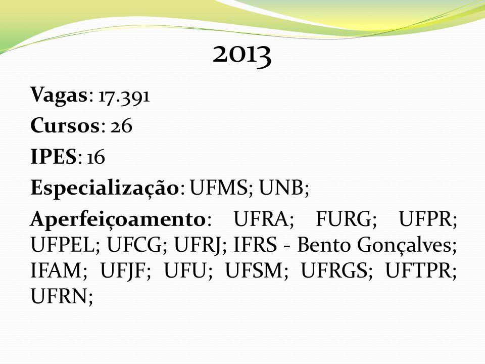 2014 Vagas: 13.380 Cursos: 31 IPES: 21 Especialização: IFAM; UFU; UFG; UFAL; UFES; UNILA; Aperfeiçoamento: IF-Bento Gonçalves; IFAM; UFPEL; UFRJ; UFRA; UFERSA; UNIPAMPA; UFU; UFRN; UFAC; UFOP; UFPR; FURG; UFSM; UFJF; UFRPE; UNIFESP ;