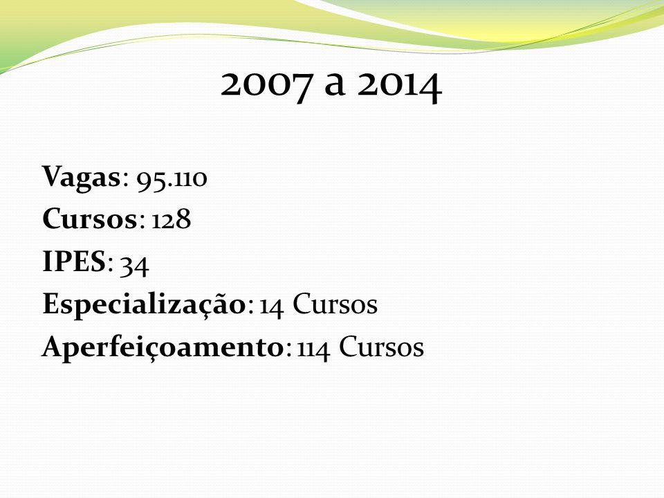 2007 a 2014 Vagas: 95.110 Cursos: 128 IPES: 34 Especialização: 14 Cursos Aperfeiçoamento: 114 Cursos